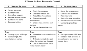 Table - phases of Post Traumatic Growth