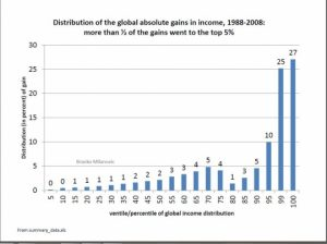 global_gains_in_income